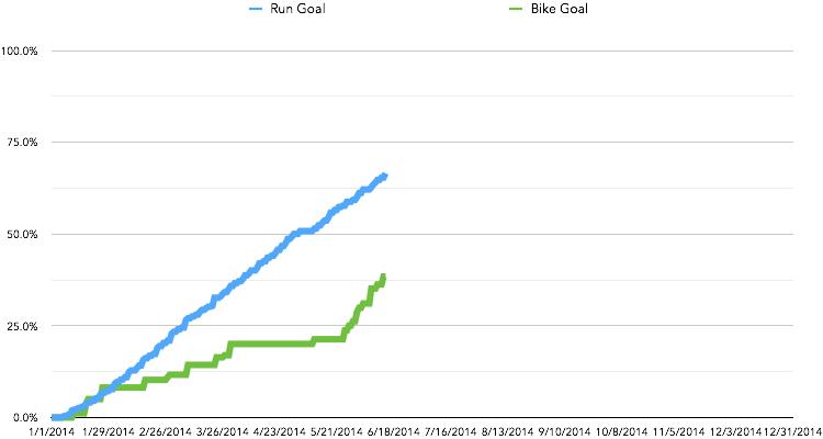 2014 goal chart
